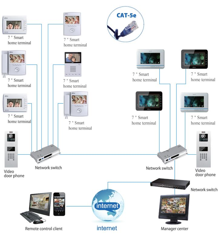 Dahua Intercom Ip Netwerk Systeem Incl Scherm