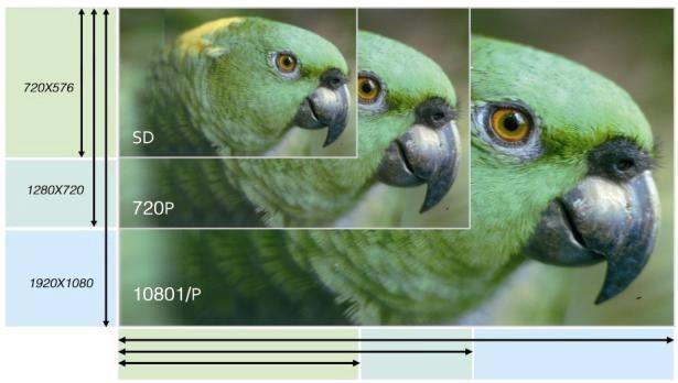 HD kwaliteit vergelijking
