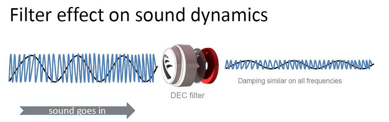 Crescendo filter