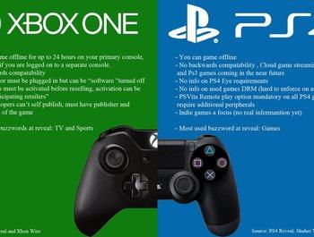 Waarom is de Xbox One zo goedkoop ten opzichte van de PS4?
