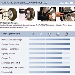 RUD Sneeuwketting Centrax Automatic v.a.