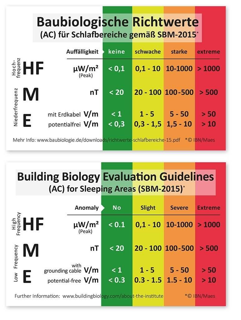 Gigahertz Solutions HF35C Hoog Frequentie Stralingsmeter