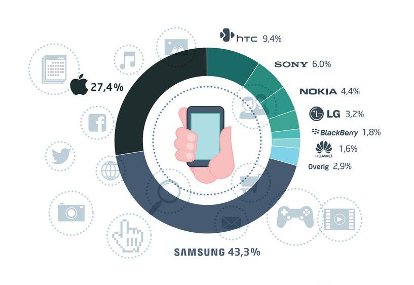 Oudere zuiniger op Samsung dan jongere op iPhone