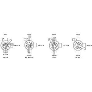"Pentair 6-weg klep voor top mount filters 1 1/2"",klem Tagelus-Azur"