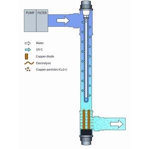 Blue Lagoon UV-C Ionizer 75 Watt