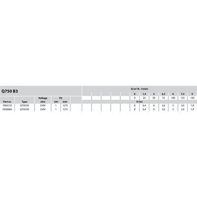 "Mega Dompelpomp kunststof 25/32 x 1 1/2"" x 1 1/4"" binnendraad x slangtule 230V zwart/blauw type Q 750 B3 met vlotter"
