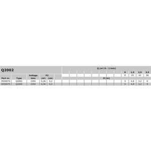 "Mega Dompelpomp kunststof 19/25 x 1"" x 1 1/4"" binnendraad x slangtule 230V zwart/blauw type Q 2002 met vlotter"