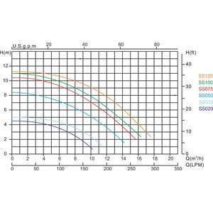 "Hydro-S Zwembadpomp 50 mm / 1 1/2"" metrisch/imperial lijmmof 1,2A 230V type SS020 met RCD stekker"