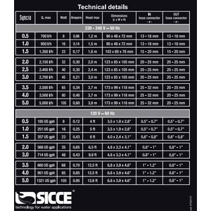 Sicce Syncra pomp 0,5