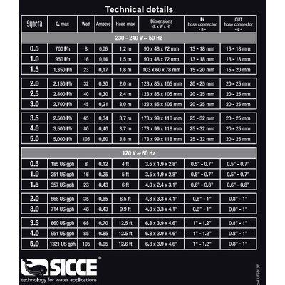 Sicce Syncra pomp 1,5
