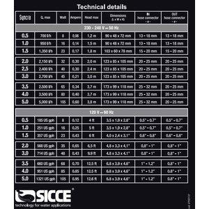 Sicce Syncra pomp 2,0
