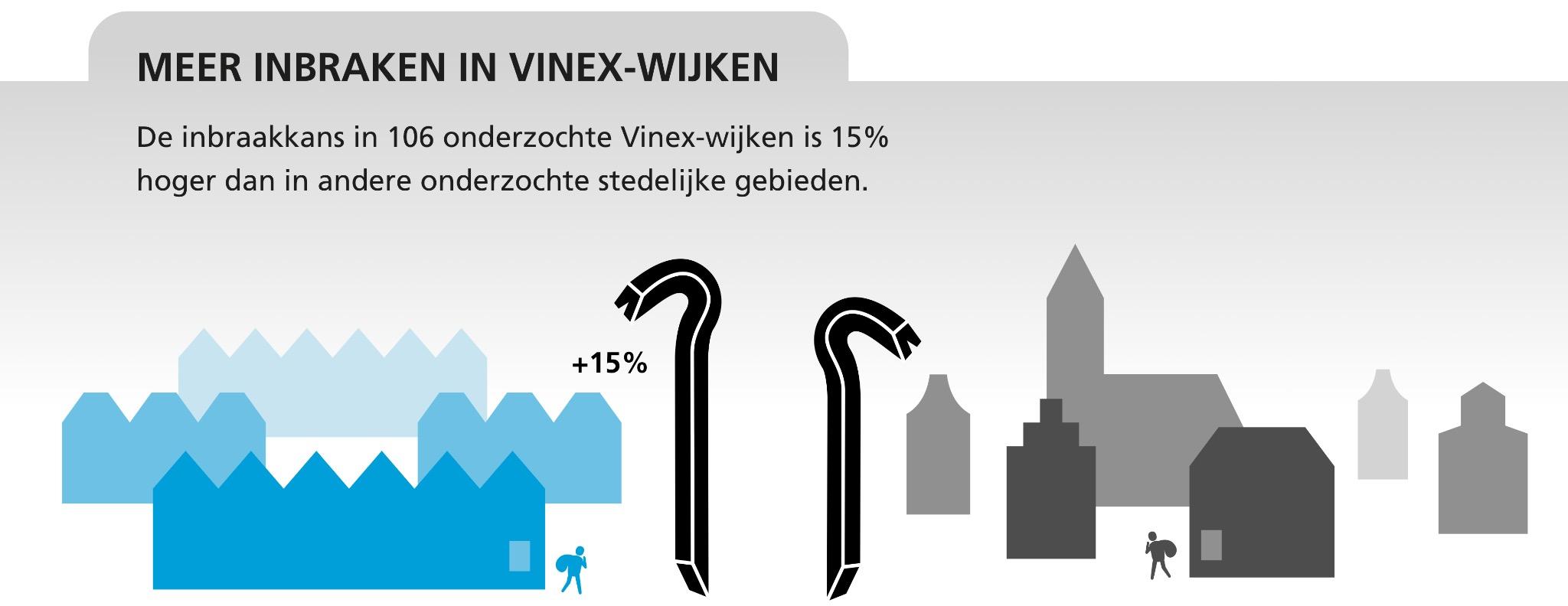 Onderstaande gegevens van het totaal aantal inbraakclaims per dag. Inbraken  doormiddel sleutekluizen: 0,19% (2014) / 0,22% (2013) Inbraken door: Open  ramen, ...