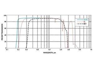 Eksma optics Optical materials
