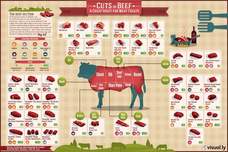 Soorten rundvlees