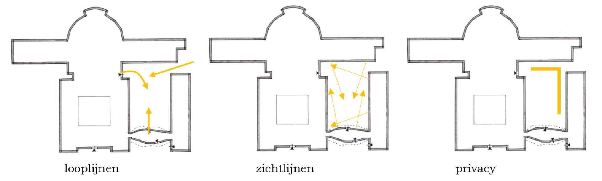 looplijnen en zichtlijnen ontwerp binnentuin emmaus helvoirt