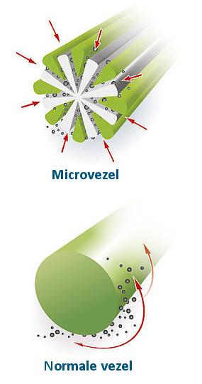 micrcovezeldoekjes