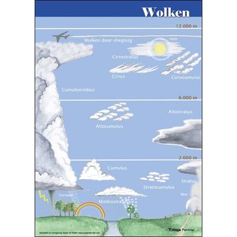 Tringa paintings Natuur zoekkaarten Wolken