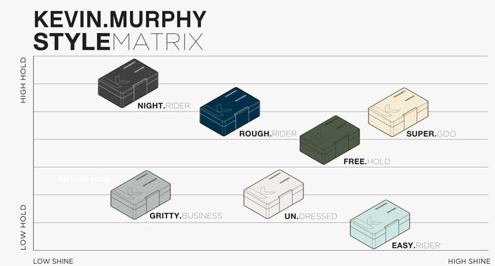Kevin Murphy Style Matrix
