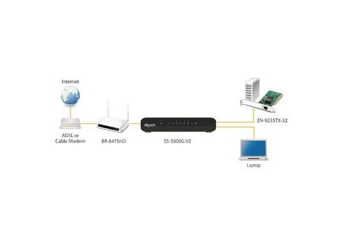 Netwerk Gigabit