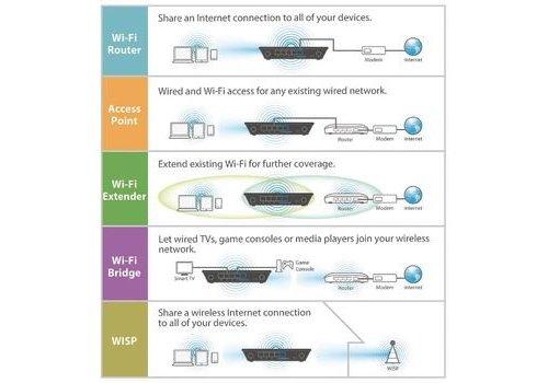 Draadloze Router N300 Zwart