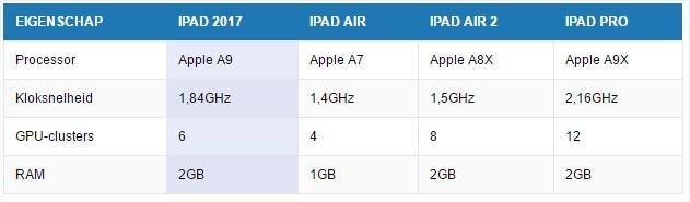 Vergelijking iPad-modellen