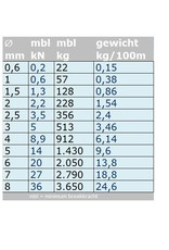 Rvs kabel 7x7 AISI-316 per meter 0,63mm t/m. 8mm