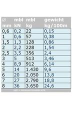 Rvs Staalkabel 7x7 AISI-316 100 meter