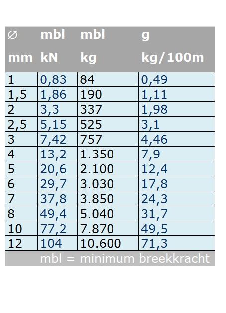 Rvs Staalkabel 1x19 AISI-316 (stug) per meter