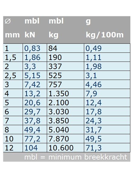 Rvs Staalkabel 1x19 (stug) AISI-316 250 meter