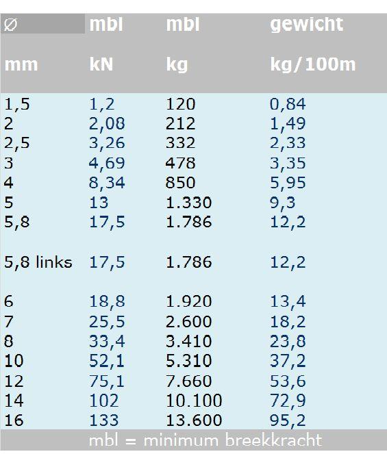Rvs Staalkabel 7x19 AISI-316 (soepel) per meter 1,5mm t/m 16mm