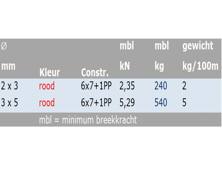 Verzinkte Staalkabel Rood PVC omsp. 6x7+1pp 250 meter haspel