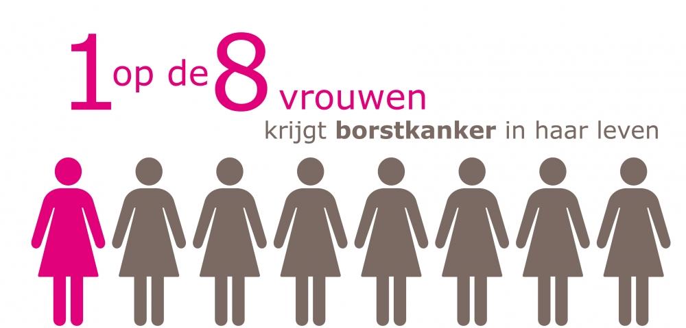 1 op de 8 vrouwen krijgt te maken met borstkanker