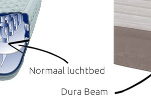 Wat is Dura Beam technologie?
