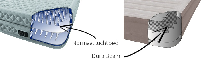 Wat is Dura Beam technologie?