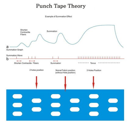 CureTape Punch theorie