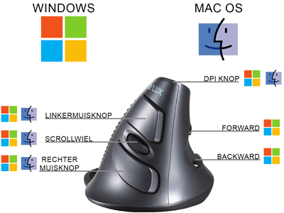 werking knoppen op Mac en Windows