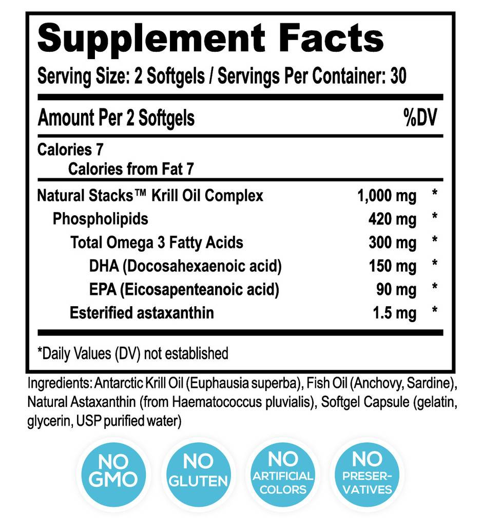 SUPPLEMENT FACTS - SERVING SIZE: 2 softgels - SERVINGS PER CONTAINER: 60, Amount Per Serving % DV*, CALORIES 7, CALORIES FROM FAT 7, NATURAL STACKS KRILL OIL COMPLEX, 1000MG, *, PHOSPHOLIPIDS, 420MG, *, TOTAL OMEGA 3 FATTY ACIDS, 300MG, *, DHA (DOCOSAHEXAENOIC ACID), 150MG, *, EPA (EICOSAPENTEANOIC ACID), 90MG, *, ESTERIFIED ASTAXANTHIN, 1.5 MG, *, *Daily values not established
