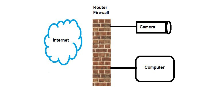 Poort forwarding router