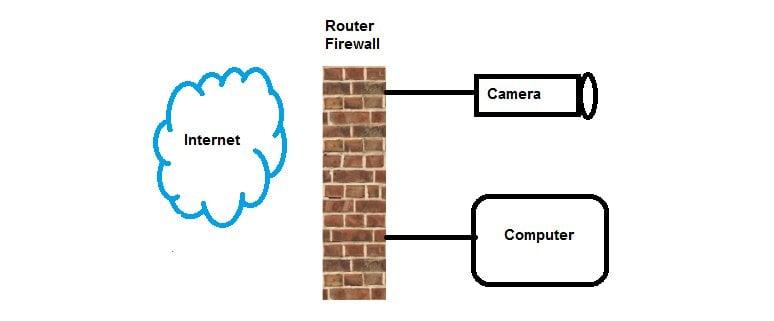 Poort forwarding router