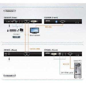Aten DVI KVM extender