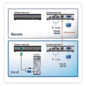 Aten USB KVM extender