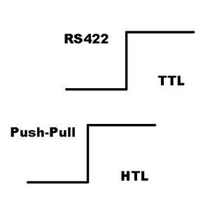 Kübler RI20 LI 20, incremental magnetic encoder