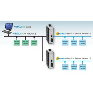 Anybus BACnet Modbus gateway