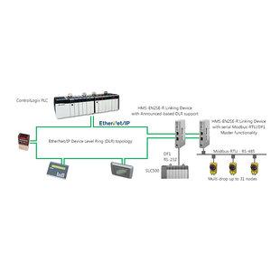 Anybus Ethernet/IP linking devices voor Modbus, seriële of Profibus apparatuur.