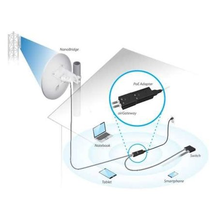 Ubiquiti Ubiquiti Networks airGateway gateway/controller