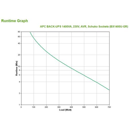 APC APC Back-UPS 1400VA noodstroomvoeding 4x stopcontact, USB
