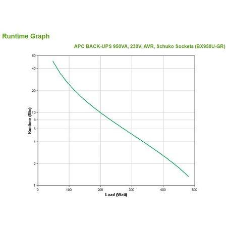 APC APC Back-UPS 950VA noodstroomvoeding 4x stopcontact, USB