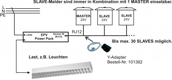 Power Packs für 24V Präsenzmelder - Luxindo   Ihr Elektro-Shop für on