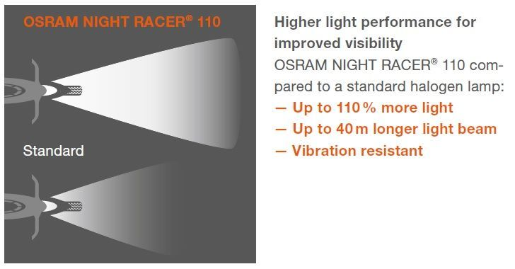 Osram Night Racer 110% H7