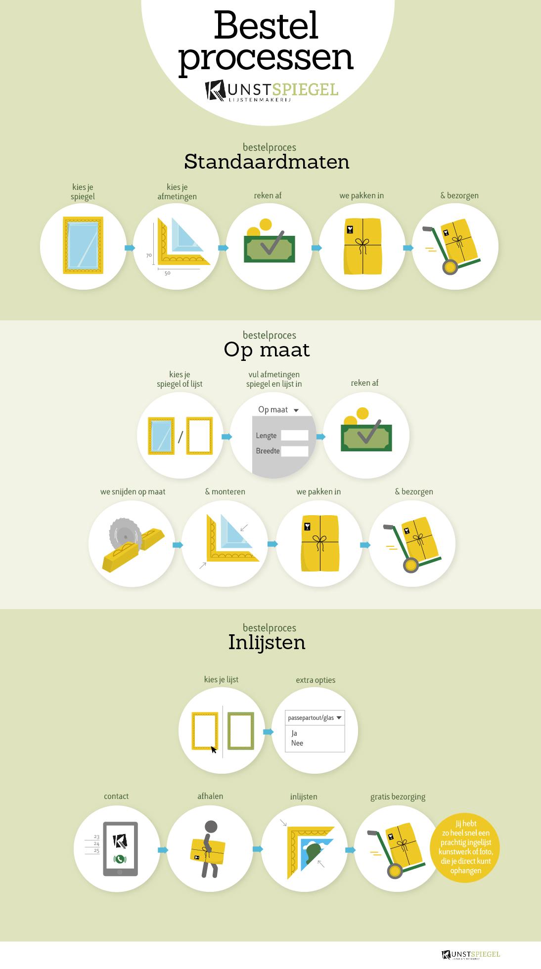 Bestelprocessen-van-KunstSpiegel-infographic